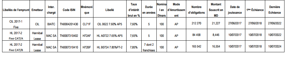 Coupons sur emprunts